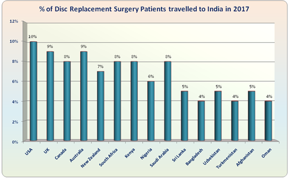 Disc Replacement Surgery India