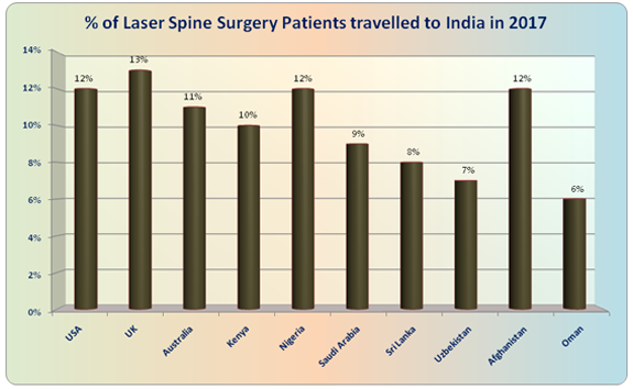 Laser Spine Surgery India Low Cost
