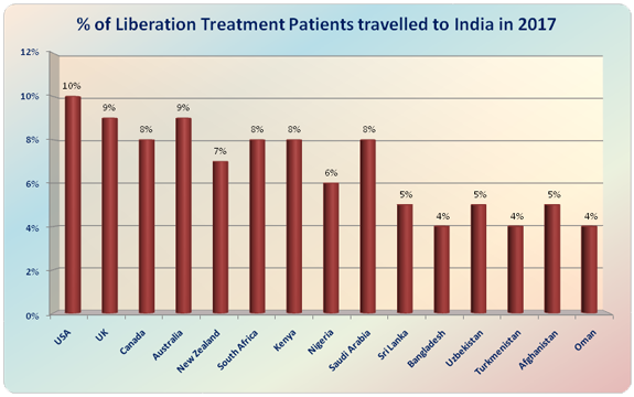 Liberation Treatment India Low Cost Advantages