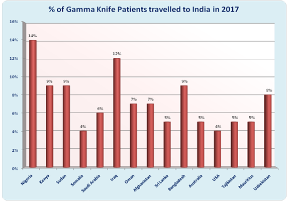Low Cost Gamma Knife Surgery India