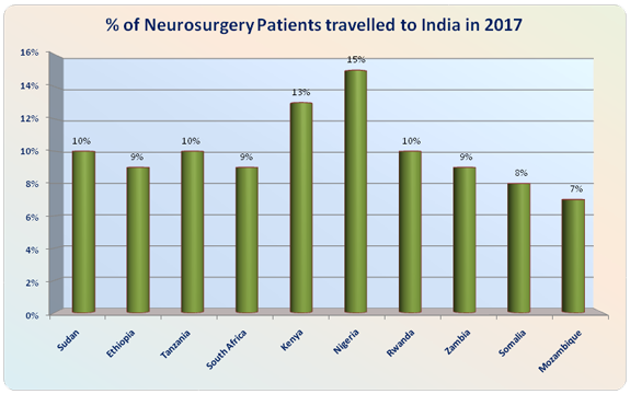 Low Cost Neurosurgery India
