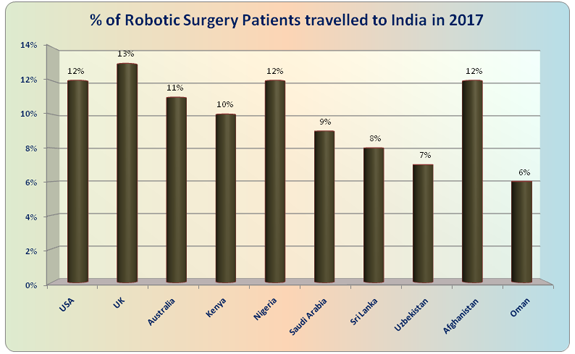 Low Cost Robotic Surgery India