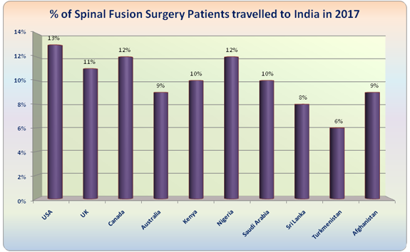 Spinal Fusion Surgery India Low Cost